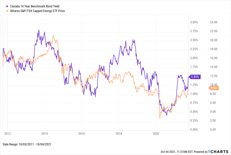Canada 10-year bond yield vs Energy sector from 2011 through 2021