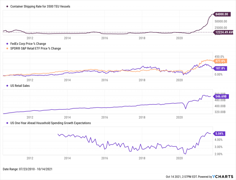 US Retail sales, US Household Spending Growth, FDX, and XRT from July 2010 through October 2021
